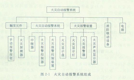 但其动作信号则必须返回消防控制室,实行集中与分散相结合的控制方式.